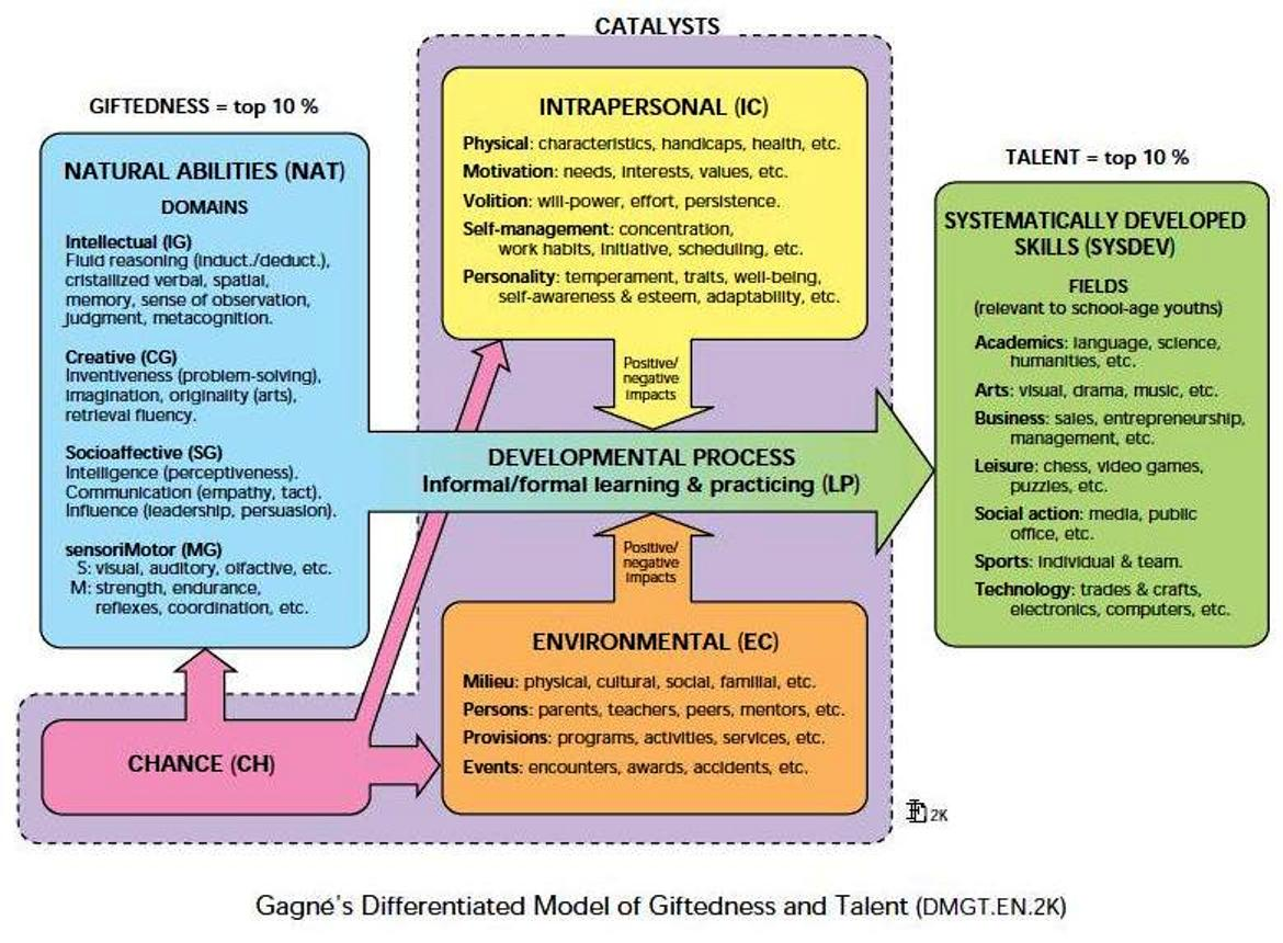 gagne u0026 39 s model of giftedness  u00bb casebrook intermediate school